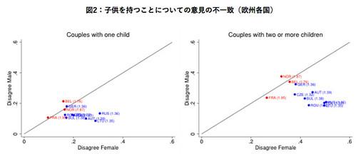図2:子供を持つことについての意見の不一致(欧州各国)