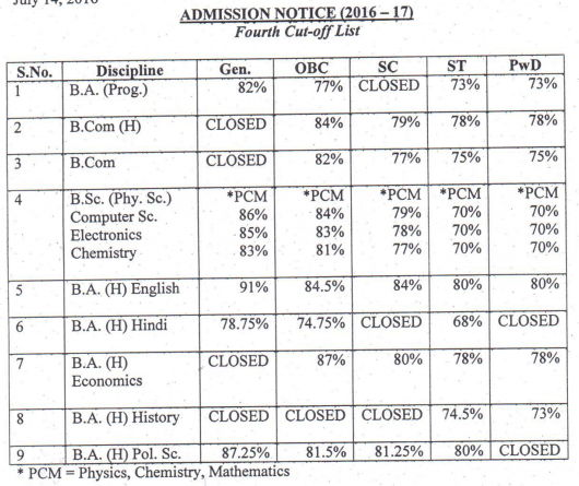 Shyam Lal Anand College Fourth Cut Off 2016