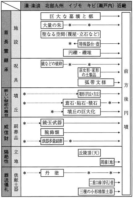 前方後円墳諸属性の系譜と変遷