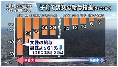 """子育て男女の給与格差 """"日本 先進国で最大"""""""