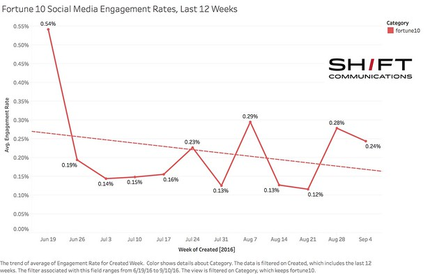 Fortune 10 Social Media Engagement Rates, Last 12 Weeks