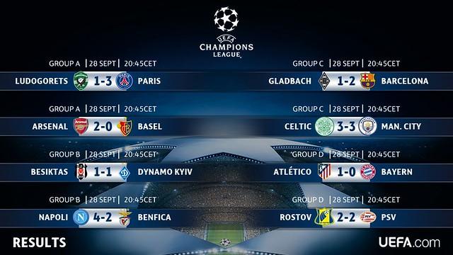 Champions League - Grupos (Jornada 2): Resultados