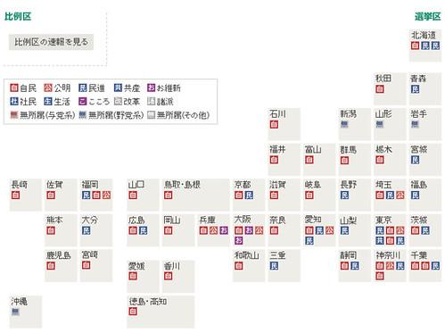 各党の獲得議席 (2016年参院選)