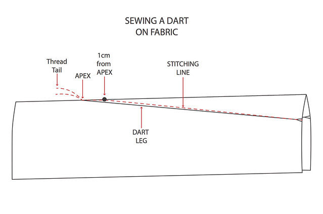Sewing Diagram Maker - Easy Wiring Diagrams