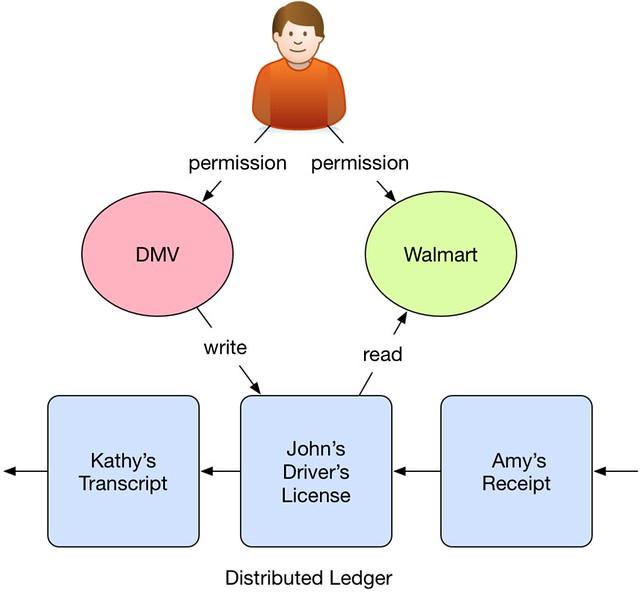 distributed-ledger-integration